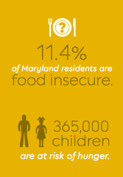 MD Food Charter - Food Insecurity