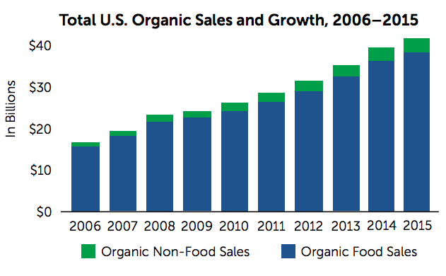 Organic Sales Growth Chart