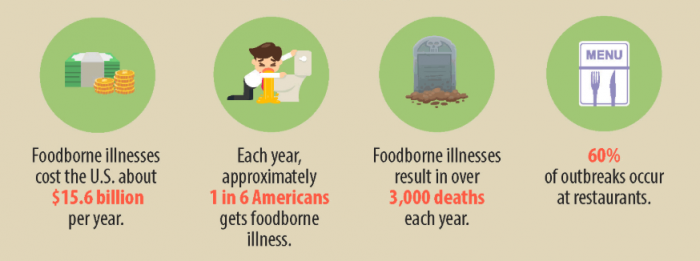 Foodborne Illness CDC Infographic